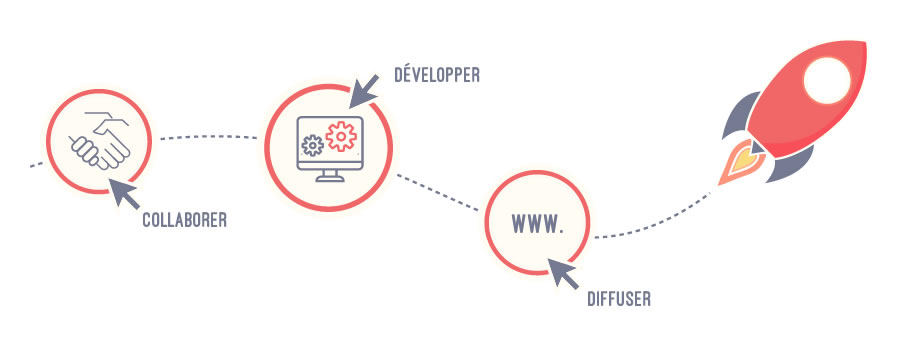 méthode de création web
